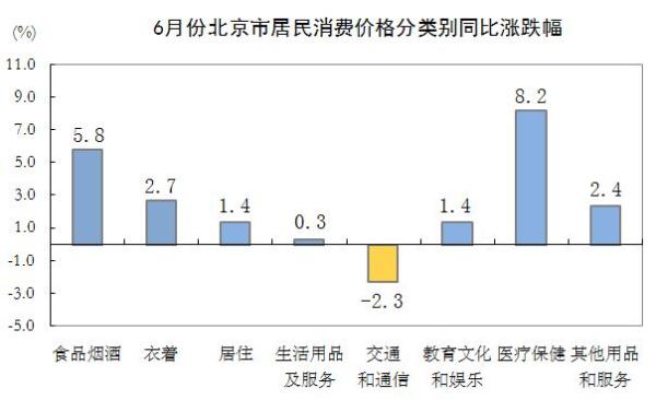 6月份北京市居民消费价格分类别同比涨跌幅