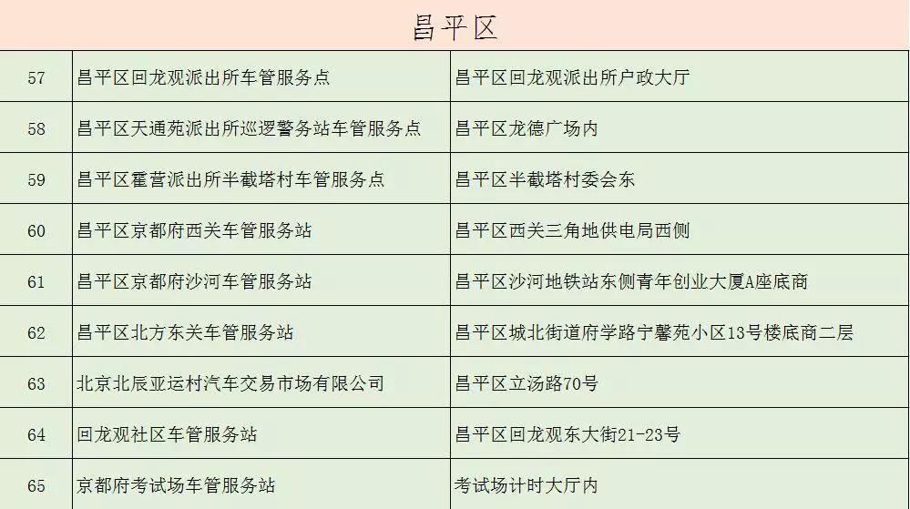 北京各区车管服务站地址及办理业务范围(不断更新汇总)