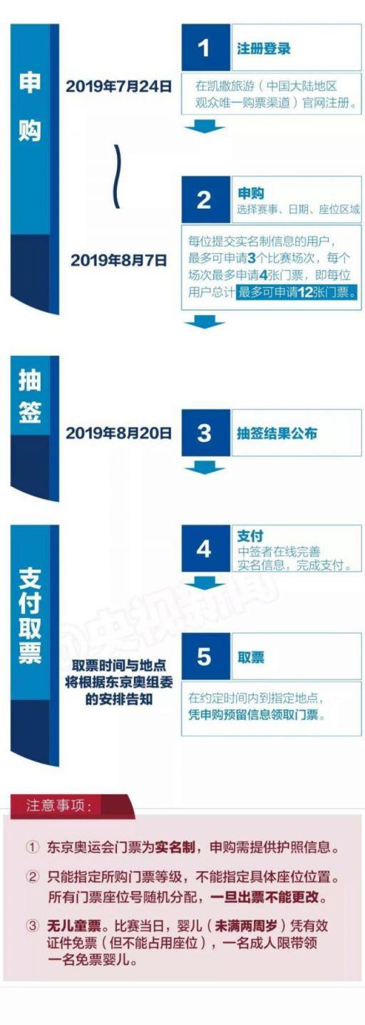 2020东京奥运会中国购票时间表(购票入口路 抽签结果公布时间)