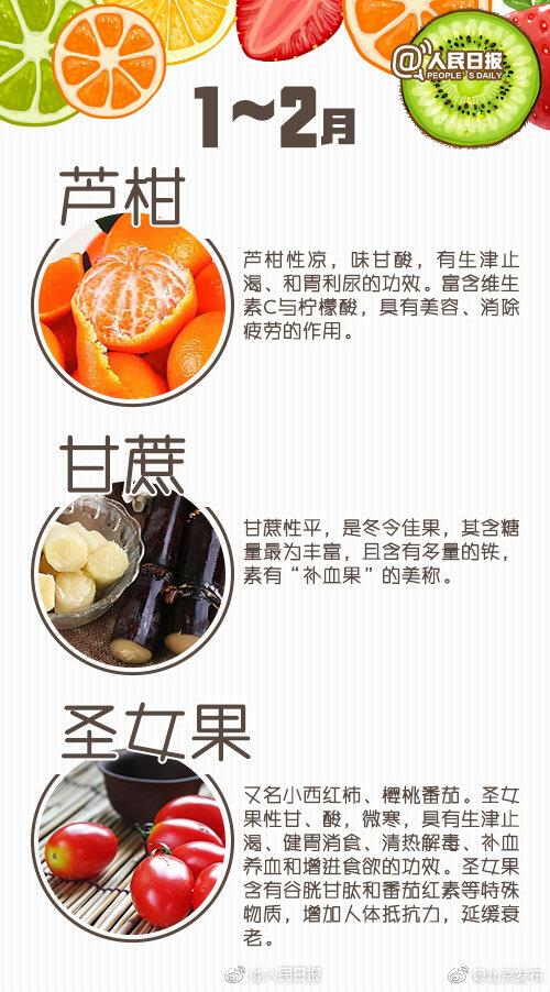 應季水果時間表(1月-12月)
