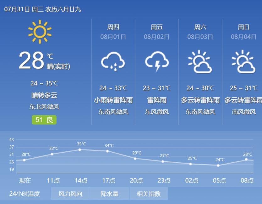 """7月31日北京再陷""""蒸烤""""模式 午后山区有雷雨"""