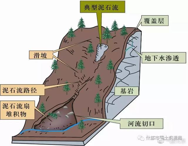 图3 泥石流示意图