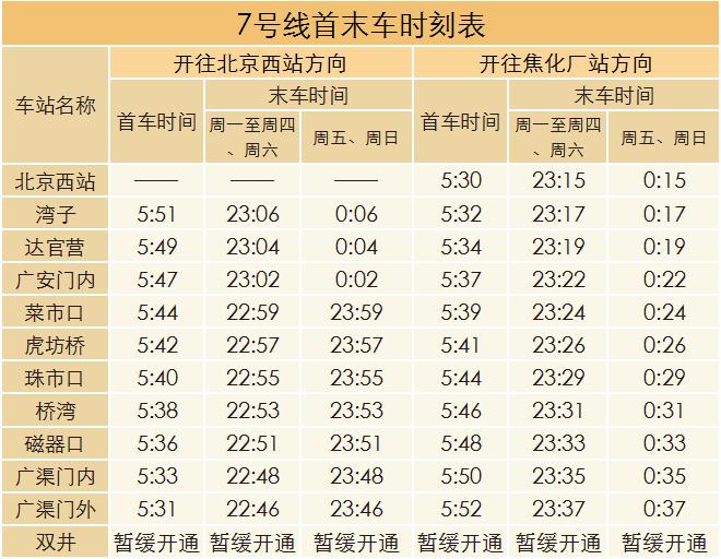 8月2日起北京地铁7号线每周五周日延长运营1小时