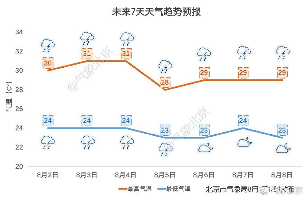 2019年8月第一周北京天气预报将开启多雨模式