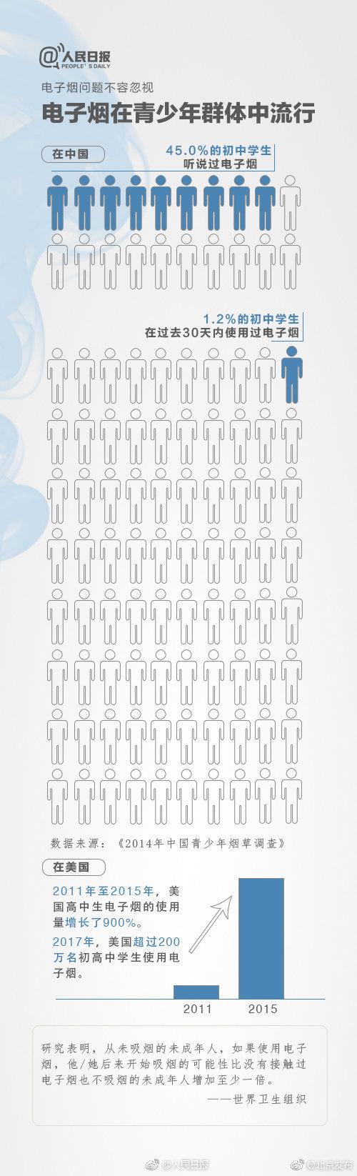 电子烟的危害有多大?长时间吸食同样有害