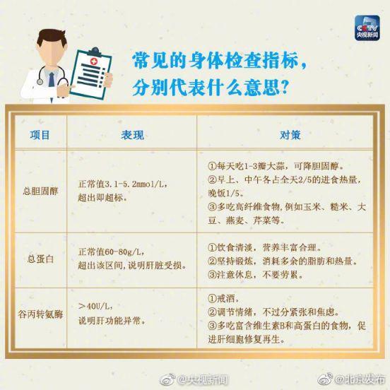 常见的身体检查指标解读和对策(图解)