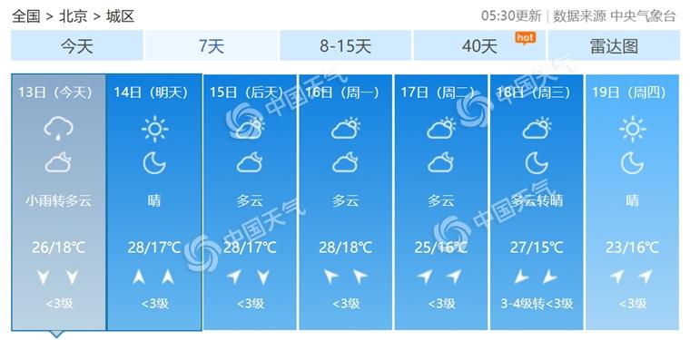 2019年9月13日中秋節北京天氣預報:白天小雨