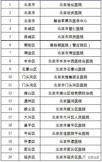 北京新型肺炎定点医院名单(市级 区级)