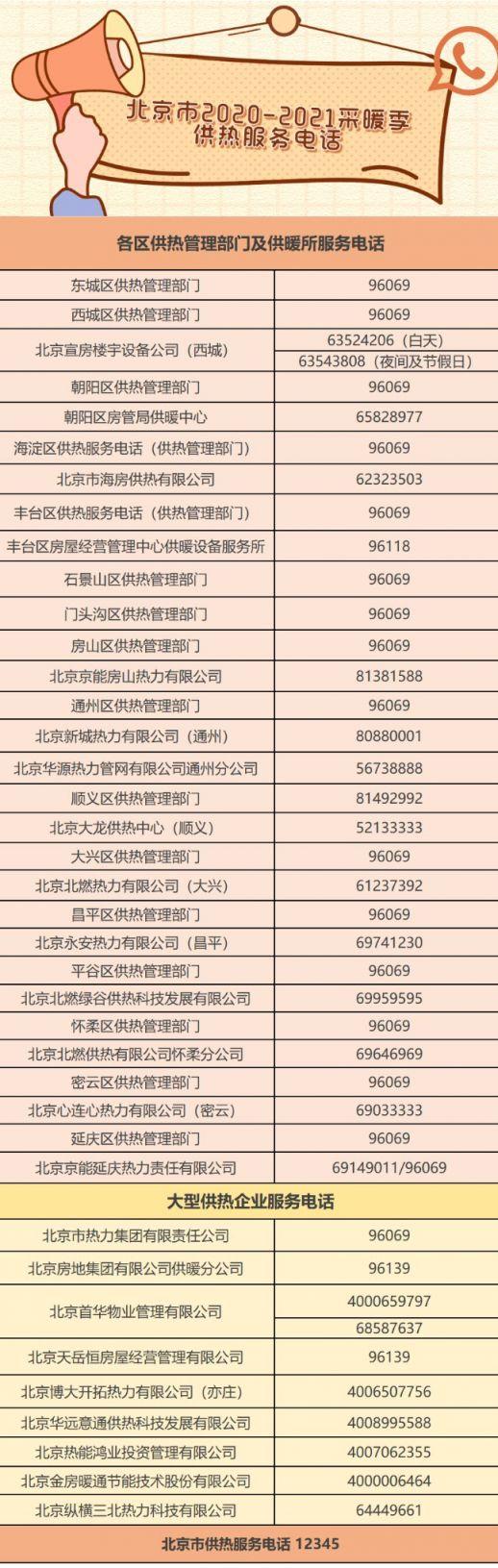 2020-2021北京各区供暖服务电话