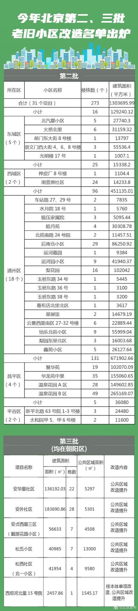 2020年北京第二三批老旧小区改造名单公布(图)