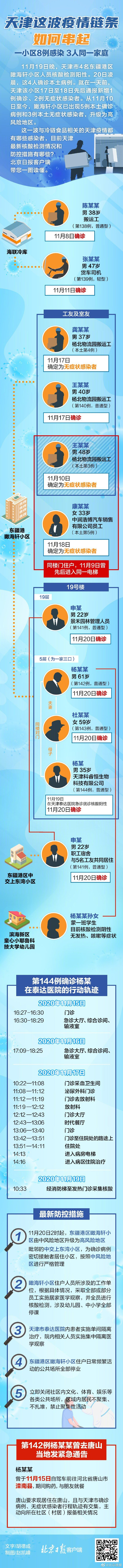 天津进出北京最新规定(根据风险等级调整)