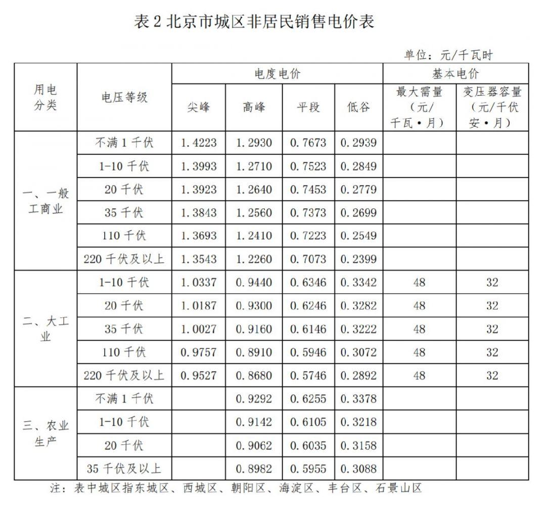 2021年1月1日起北京非居民用電價格收費標準
