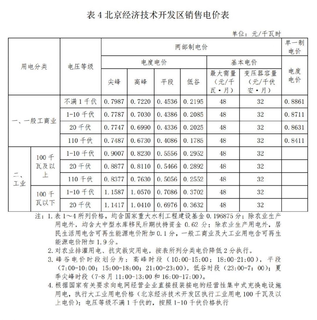 2021年1月1日起北京經濟技術開發區銷售電價表