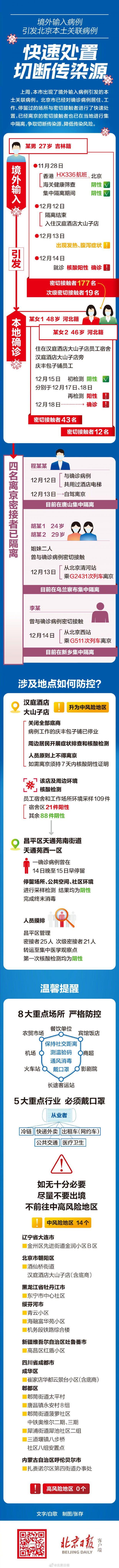 12月19日起北京朝陽區中風險地區名單查詢