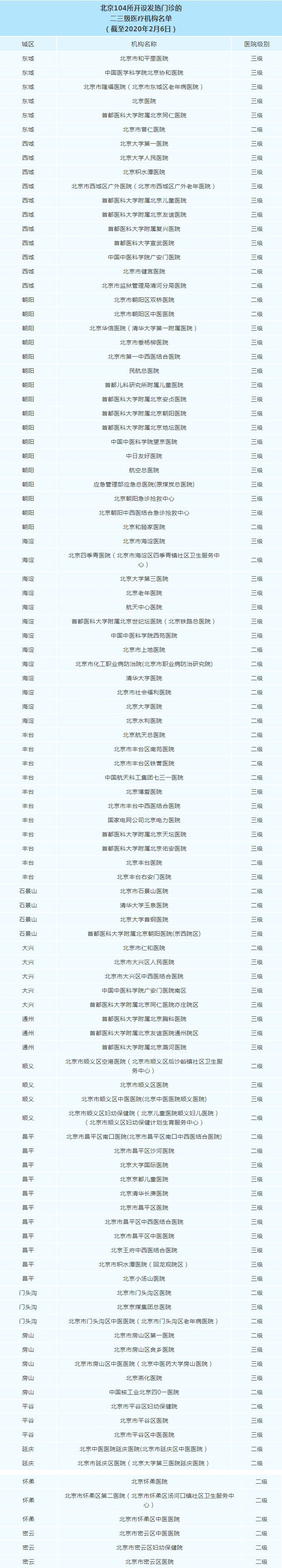 北京104所开设发热门诊的二三级医疗机构名单