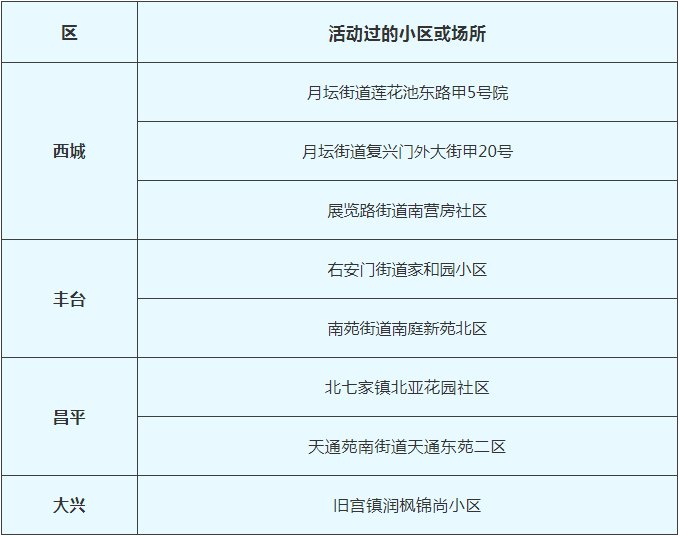 2月12日北京新冠肺炎新发病例活动过的小区或场所