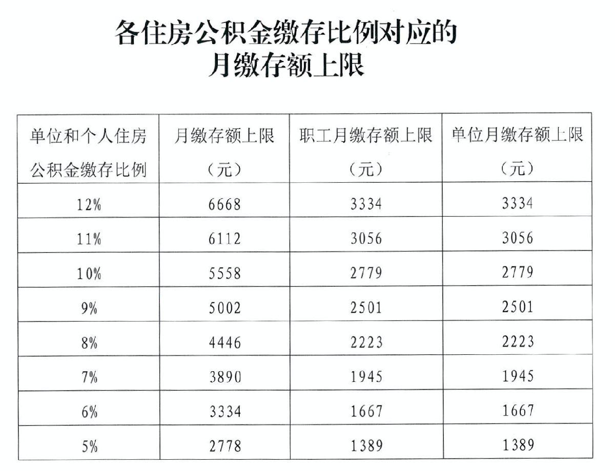 2020年北京公积金月缴存上限仍是6668元(附相关问答)