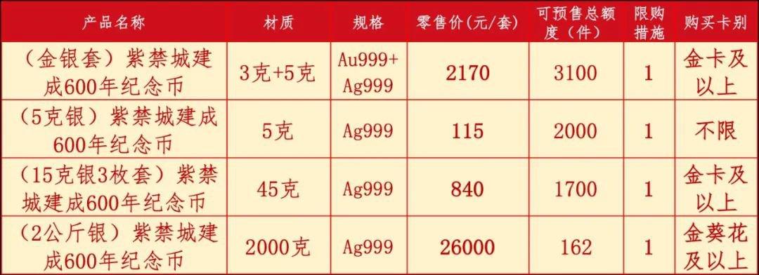 紫禁城600年金银纪念币预约购买方式汇总(含各大银行)
