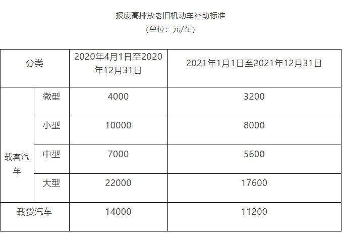 2020年北京老旧机动车报废补贴申请最高可补贴2万余元