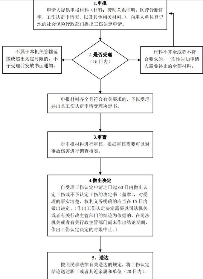 2020年北京工伤护理费上调多少(附工伤认定流程)