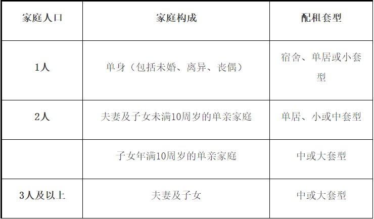 2020年8月北京大兴区296套公租房专项配租公告全文