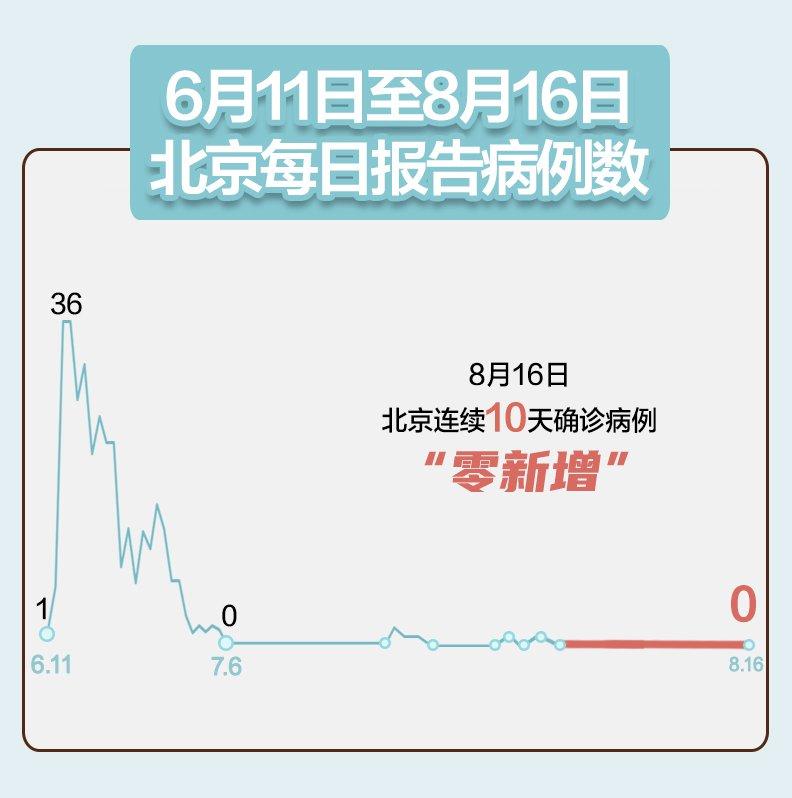 8月16日北京无新增报告新冠肺炎确诊病例(附全国疫情)