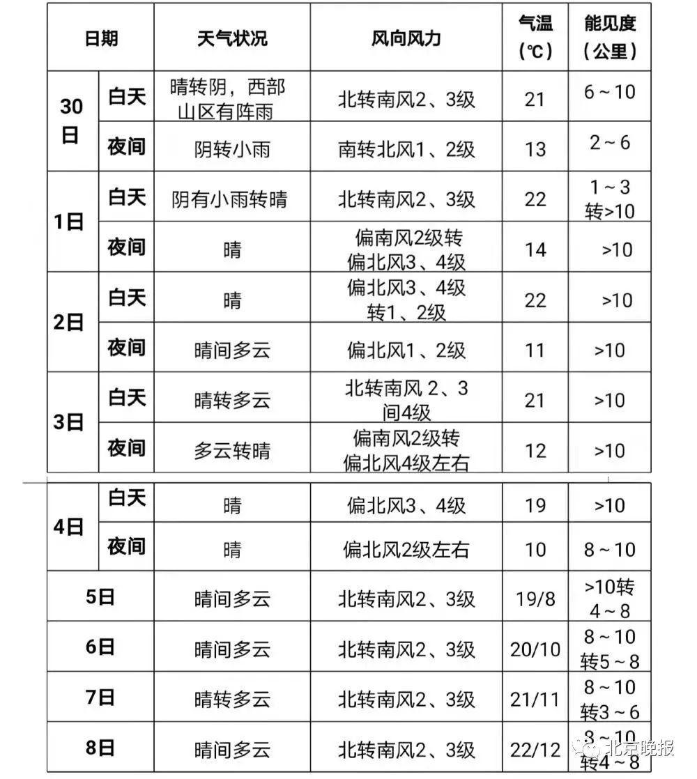 2020北京中秋国庆天气变化须知:两次冷空气影响 中秋夜间适宜赏月