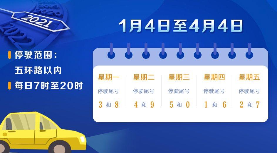 2021北京限号查询(每日更新)