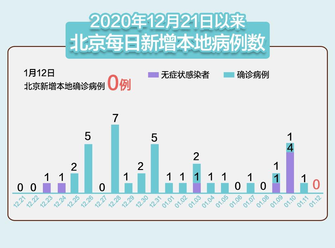 """1月12日北京实现""""零新增"""""""