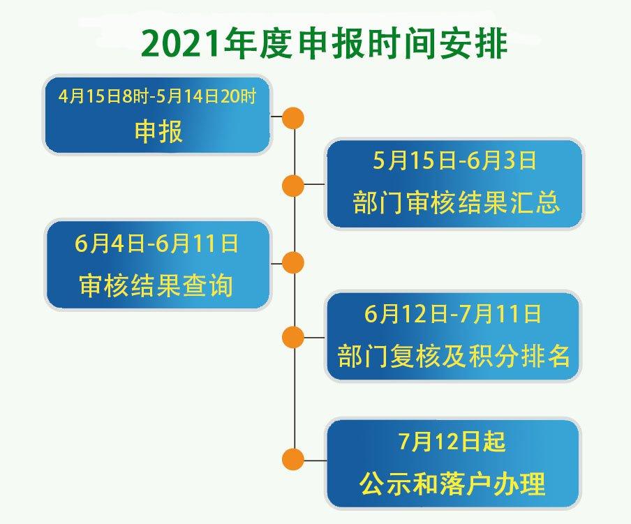 关于开展2021年北京市积分落户申报工作的通告