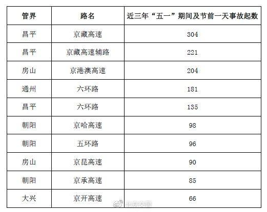 2021五一假期北京交通出行提示(交通事故多发路段+拥堵点段)