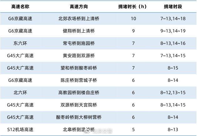 2021五一假期北京交通出行提示