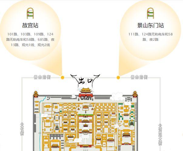 故宫附近的公交站点及停车场信息