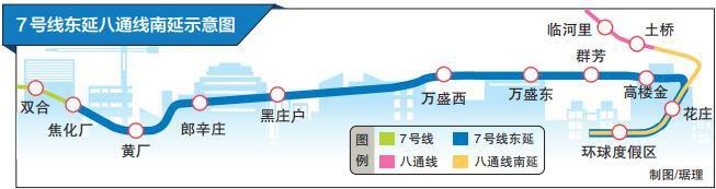 7号线东延八通线南延12月底开通