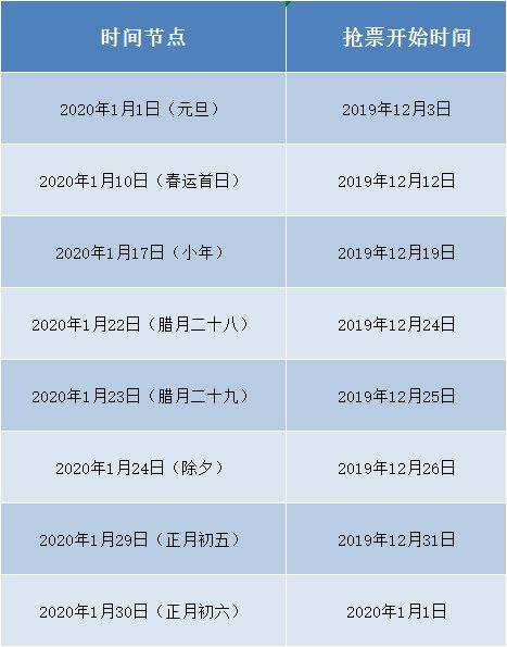 2020北京春運火車票搶票攻略(時間+技巧+入