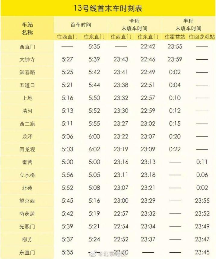 2019年12月30日起北京地鐵13號線各站首末班車時刻