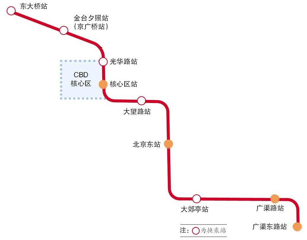 北京地铁28号线途径站点有及换乘站点