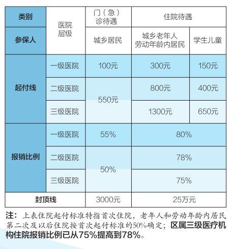 北京城鄉居民醫保報銷比例