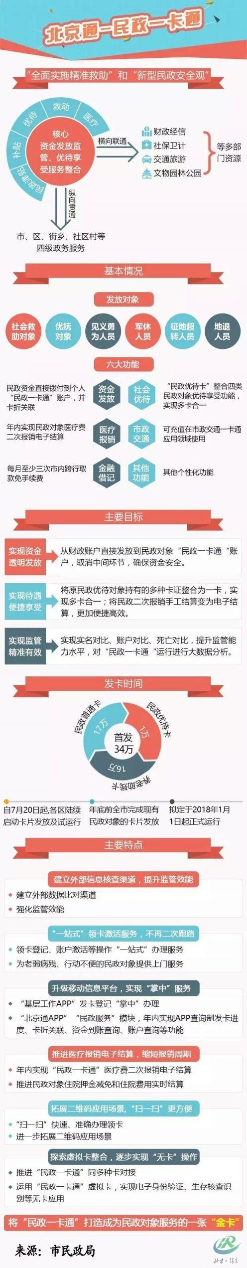 """图解""""北京通-民政一卡通""""管理办法.jpg"""