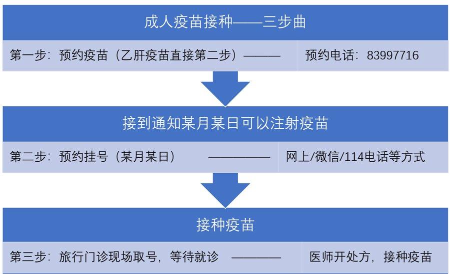 2020年北京佑安醫院旅行門診接種疫苗需提前預約(附預約電話)