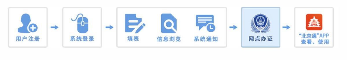 北京市居住登记卡电子版办理指南(申请入口+办理条件+办理资料)