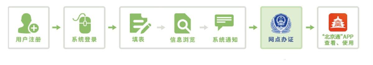 北京居住证电子版网上办理指南(办理入口+办理条件+办理资料)
