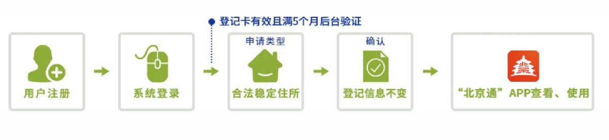 北京居住卡换证电子版网上申请办理指南