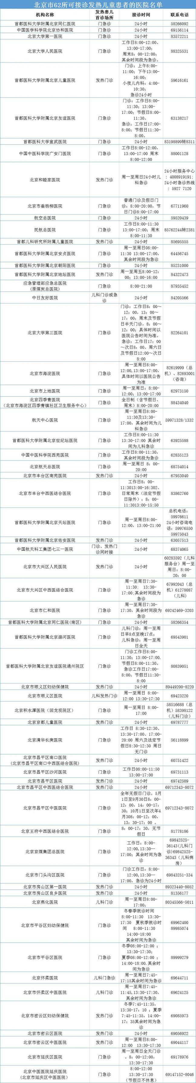 北京市62所可接诊发热儿童患者的医院名单