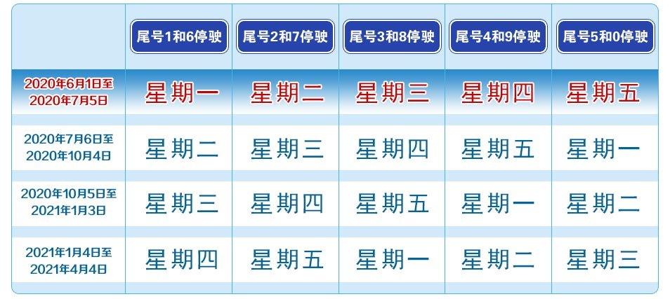 北京限行怎么处罚?处罚规定及扣分标准