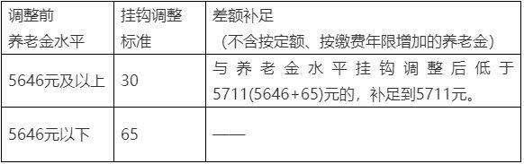 2020北京养老金上调通知最新消息 具体调整办法有哪些?