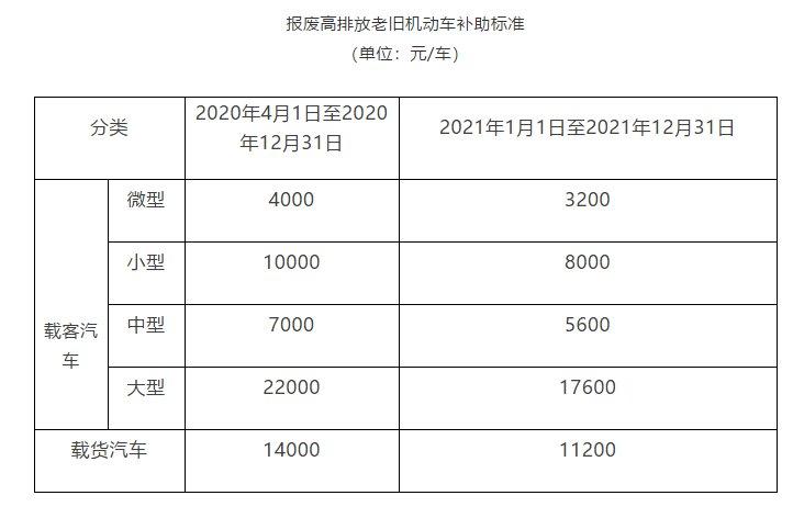 2020年北京老旧机动车报废补贴申请指南(补贴标准 申请入口 申请流程)