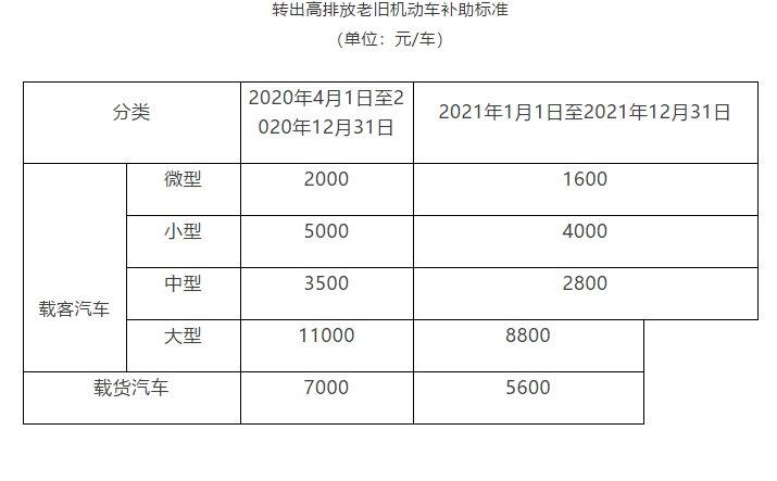 2020年北京老旧机动车报废补贴标准及流程