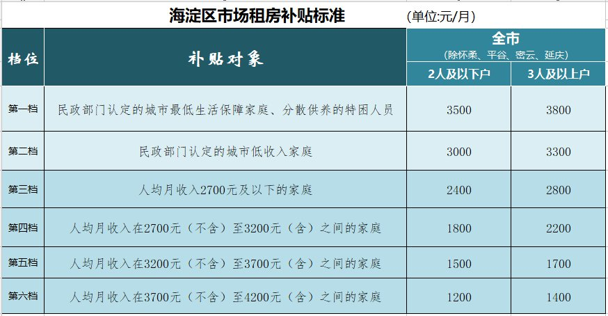 2020年北京海淀区市场租房补贴申请指南(条件 材料 流程)