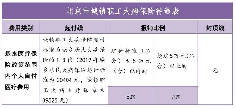 北京大病醫保是否需要個人申請